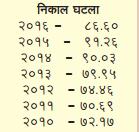 Maharashtra HSC Pass Percentage