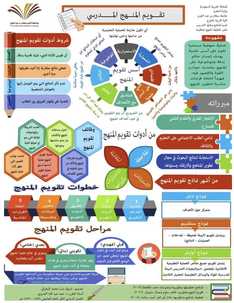 تقويم المنهج المدرسي مفهومه أسسه وأهدافه