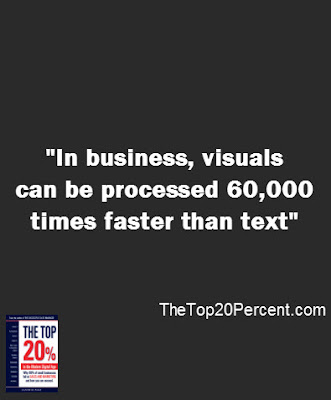 In business, visuals can be processes 60,000 times faster than text