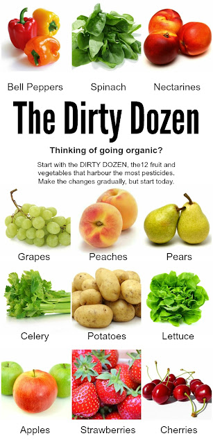 The Dirty Dozen. 12 fruit and vegetables that harbour the most pesticides. A good place to start if you're thinking of going organic.