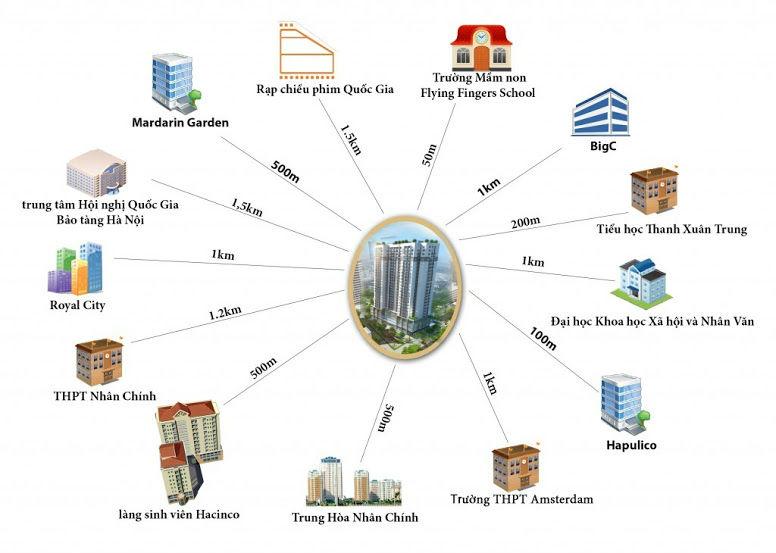 Liên kết vùng tại chung cư Thanh Xuân Complex