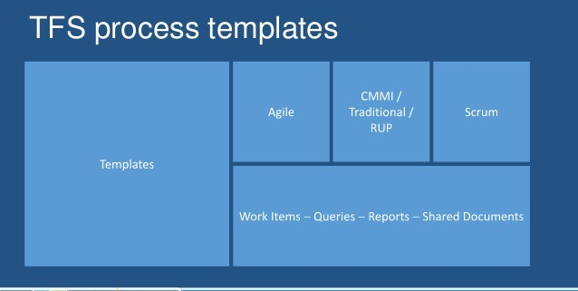 We Often Find It Difficult To Out Which Process Template Is Used By The Team Project Msf Agile Scrum Or Cmmi
