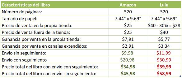 Comparativo ejemplo de los costos de comprar un libro y enviarlo en Amazon vs Lulu
