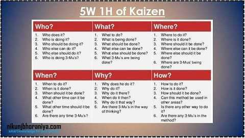 The 5W and 1H of Kaizen
