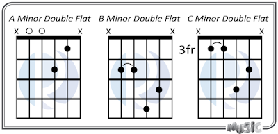 Minor Double Flat 5th