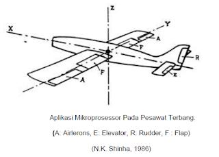mikroprosesor pada pesawat