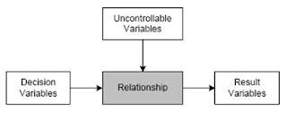 Gambar 1 Model Kuantitatif