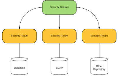 Overview of Security Domains and Realms in Elytron