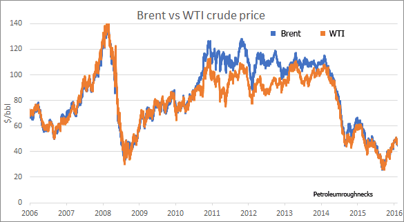 Brent vs WTI spread
