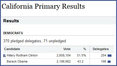 2008 Democratic primary California