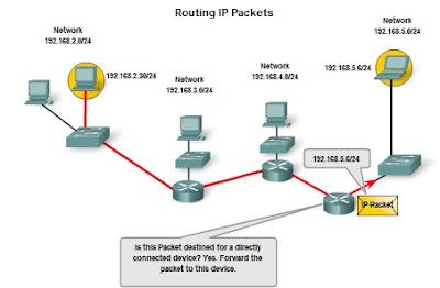 Pengertian dan Struktur Pengalamatan Jaringan IPv4 (IP versi 4) 8_