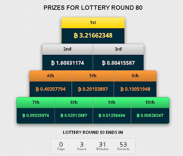 FreeBitcoin - еженедельная лотерея с 10-ю призами, максимальный из которых, обычно, переваливает за 3 биткоина