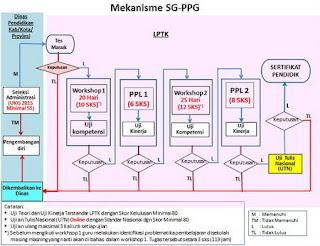 Mekanisme pelaksanaan SGPPG 2016
