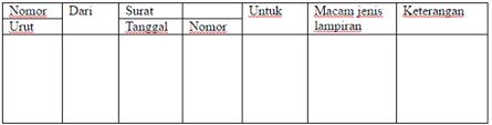 Daftar Lampiran Yang Dikirim Dengan Pos Sendiri