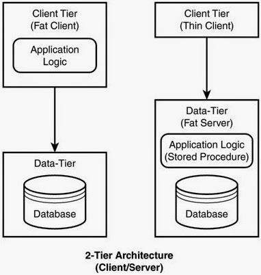 Architecture pdf j2ee