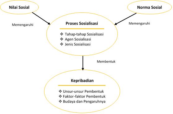 Apa yang dimaksud dengan sosialisasi dan kepribadian