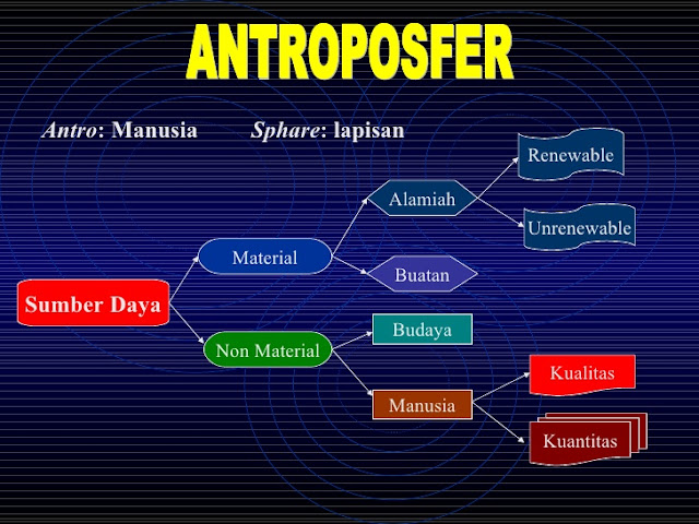 ANTROPOSFER DAN PENGERTIAN ANTROPOSFER