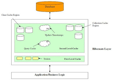 Difference between first level and second level cache in Hibernate