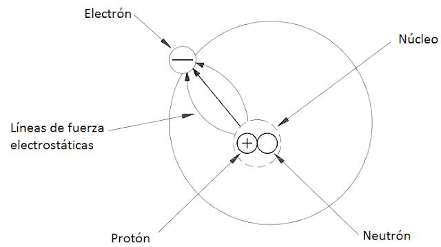 Líneas de fuerza electrostáticas del átomo