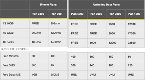 smart iphone 4s price