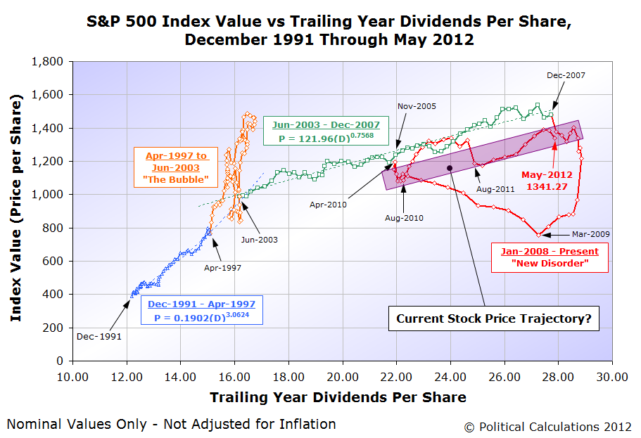 S&P 500 Index Value vs Trailing Year Dividends Per Share, December 1991 Through May 2012