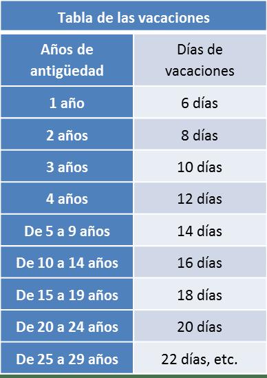 Conciliacion Y Arbitraje Mexico Cuantos Dias De Vacaciones Me