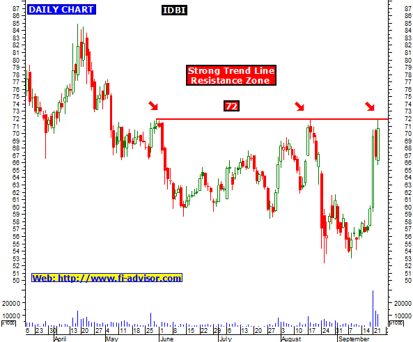 Idbi forex trading