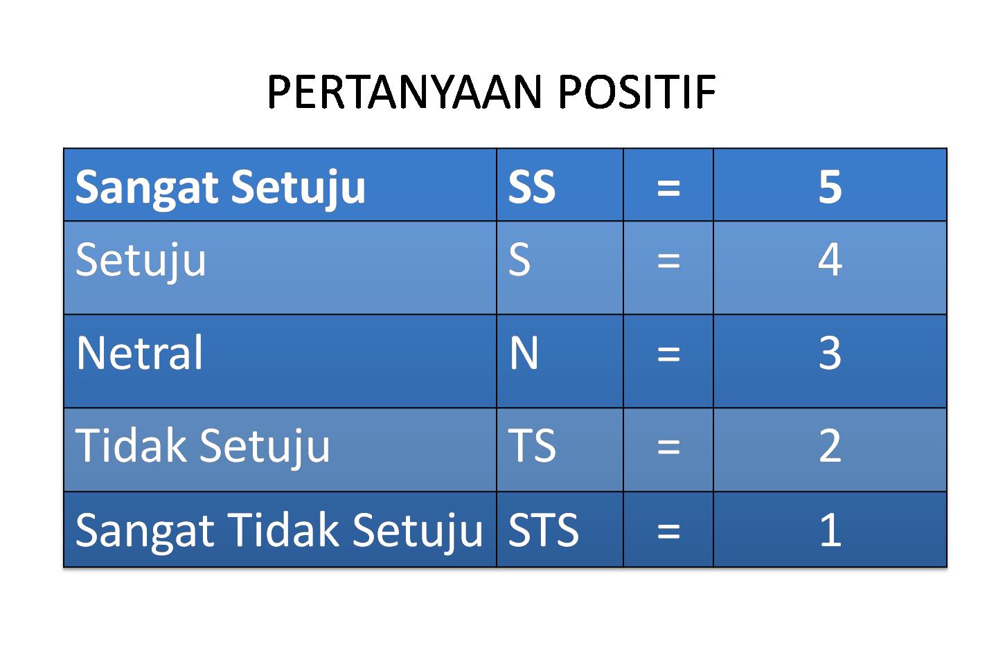 Skala Likert Untuk Angket Skripsi Skripsi Cirebon