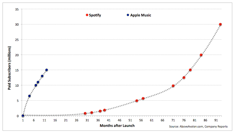 Spotify and Apple Music paid subscribers since launch