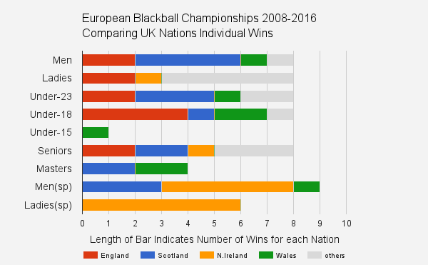 european blackball pool singles statistics