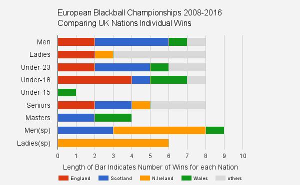 european blackball pool singles statistics