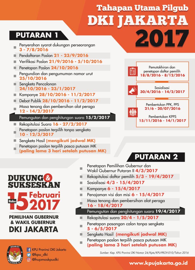 Tahapan Pemilihan Gubernur DKI Jakarta 2017