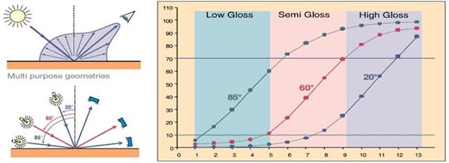 3 góc dùng để đo độ bóng (20/60/85)