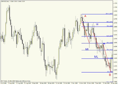 Forex Supply and Demand Strategy: Practice, Practice, and Practice