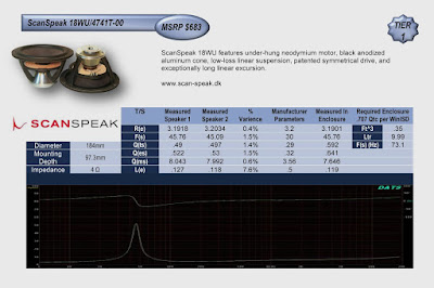 Image of performance Chart of Scan-Speak 18WU/4741T-00 speakers