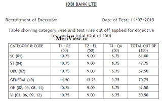 IDBI Exe. Cut off
