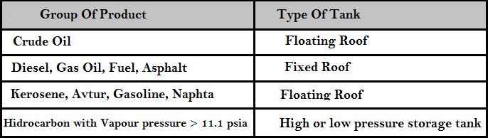 table. 2 Jenis Tangki Berdasarkan Produk