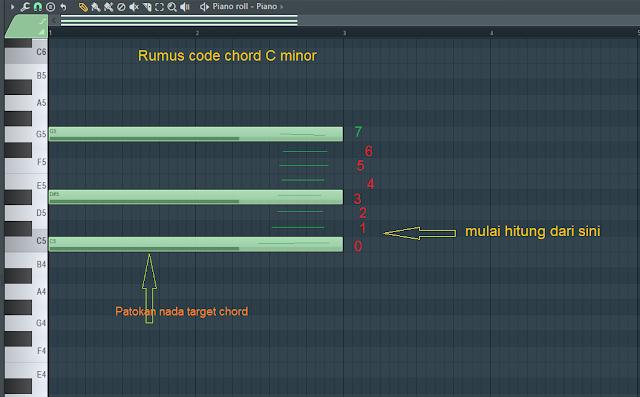 Rumus chord paling mudah di pahami pemula agar mahir
