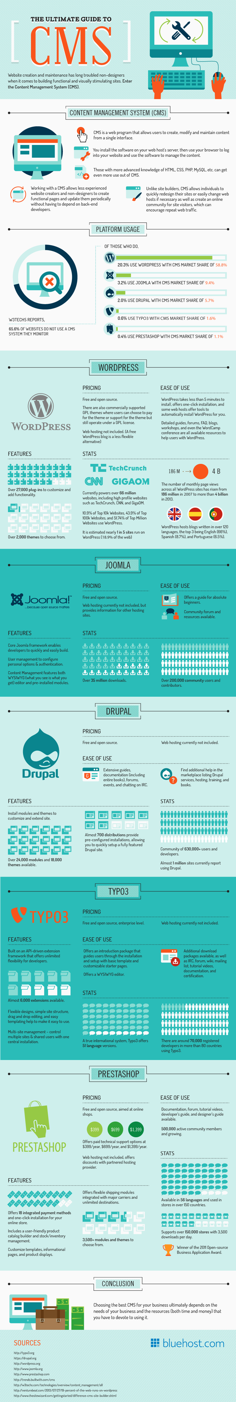 The Ultimate Guide To CMS - #Infographic