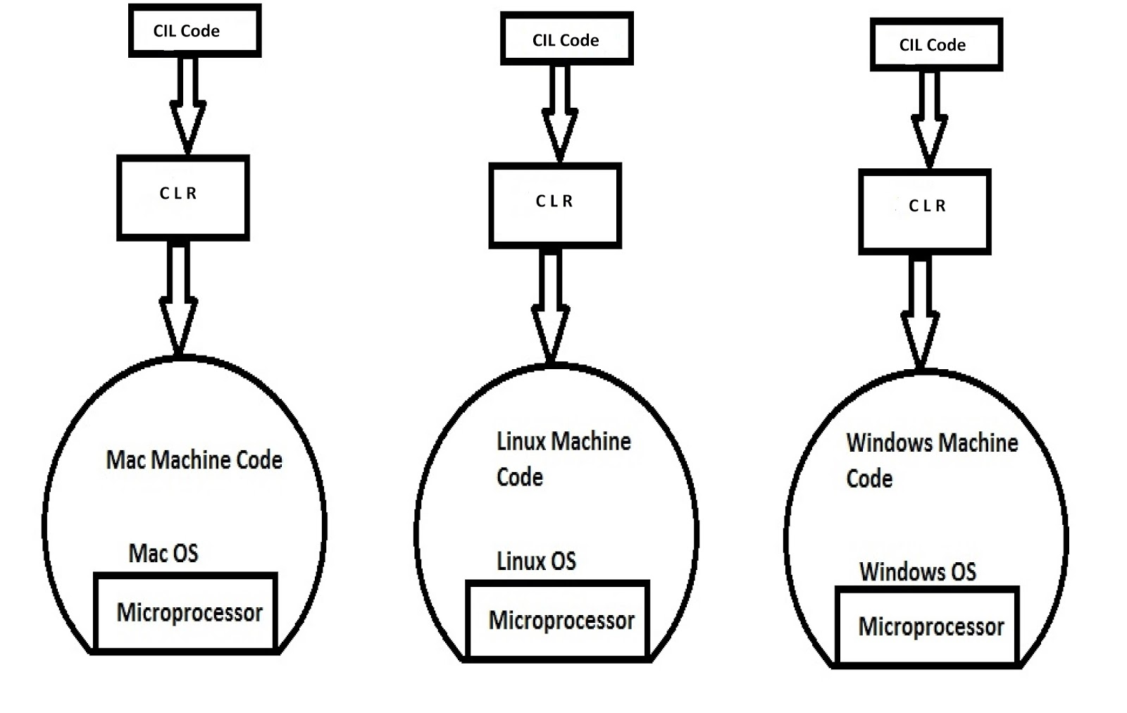 Programming Pedia: What is Platform, Platform Dependent