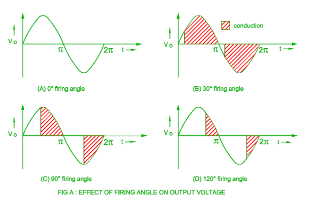 effect of firing angle on the output voltage
