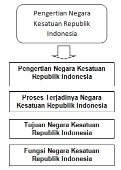 Soal Latihan PKN Kelas 5 Pengertian Negara Kesatuan Republik Indonesia