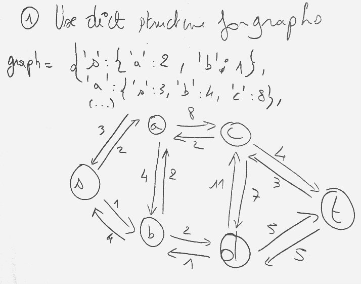 Dijkstra algorithm: How to implement it with Python