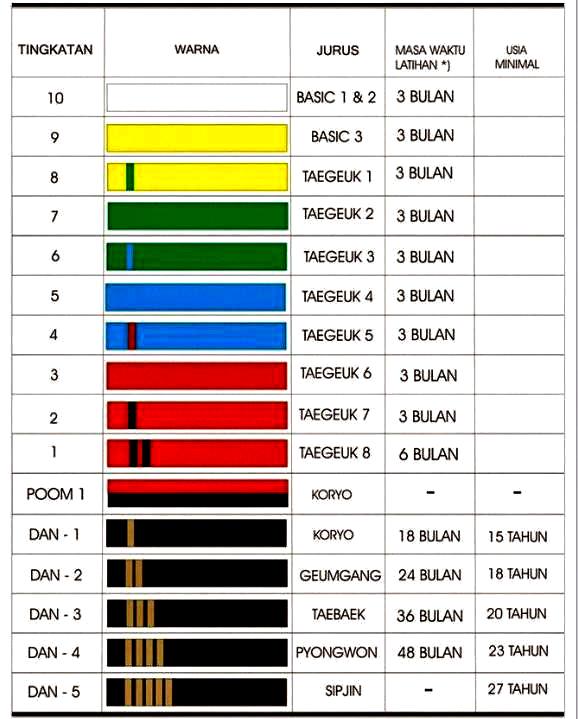 Urutan Sabuk Silat : urutan, sabuk, silat, Tahap, Tingkatan, Sabuk, Taekwondo, Indonesia, Penjasorkes