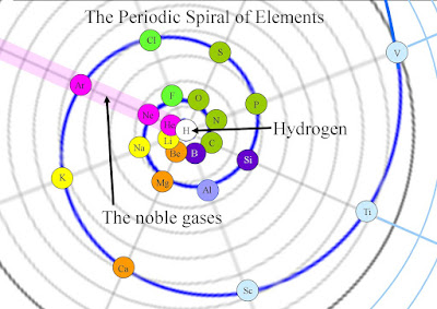 hydrogen and the noble gases