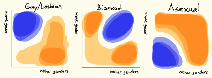 Asexual Lesbian 3