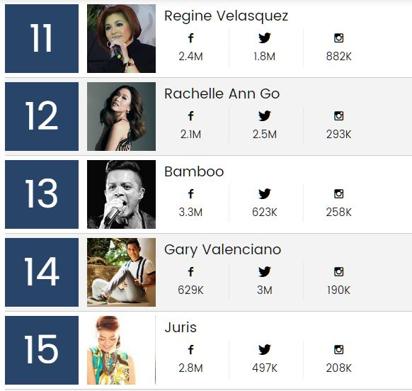 Regine Velasquez, Rachelle Ann Go, Bamboo, Gary Valenciano, Juris, Billboard PH top 20 artist list