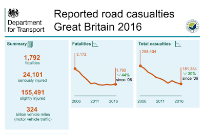 Dept of Transport infographi on road casualties, 2016, fatalities, Great Britain
