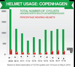 HelmetCount02 - Bike Helmets - Something Rotten in the State of Denmark