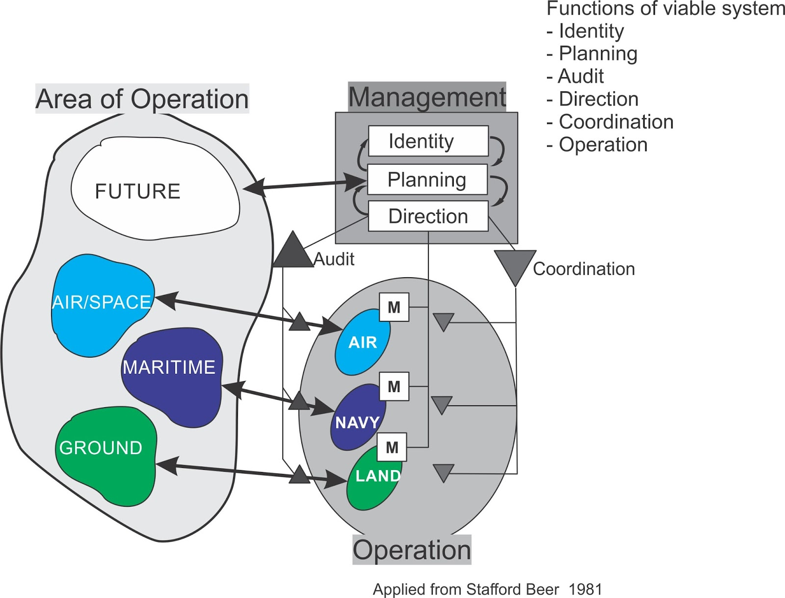 thoughts about ci systems management of ict related issues in figure 1 a generic model of a military enterprise its management structure